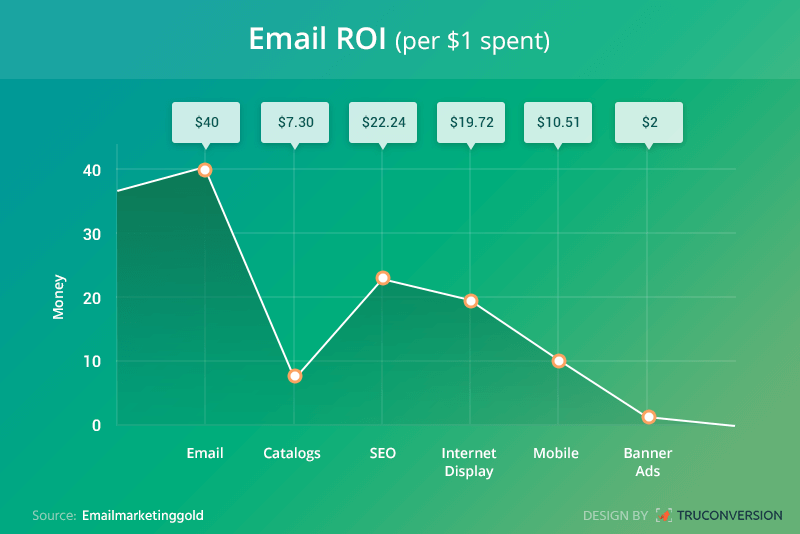Email List: How to Nurture Your Leads for More Engagement and Conversions